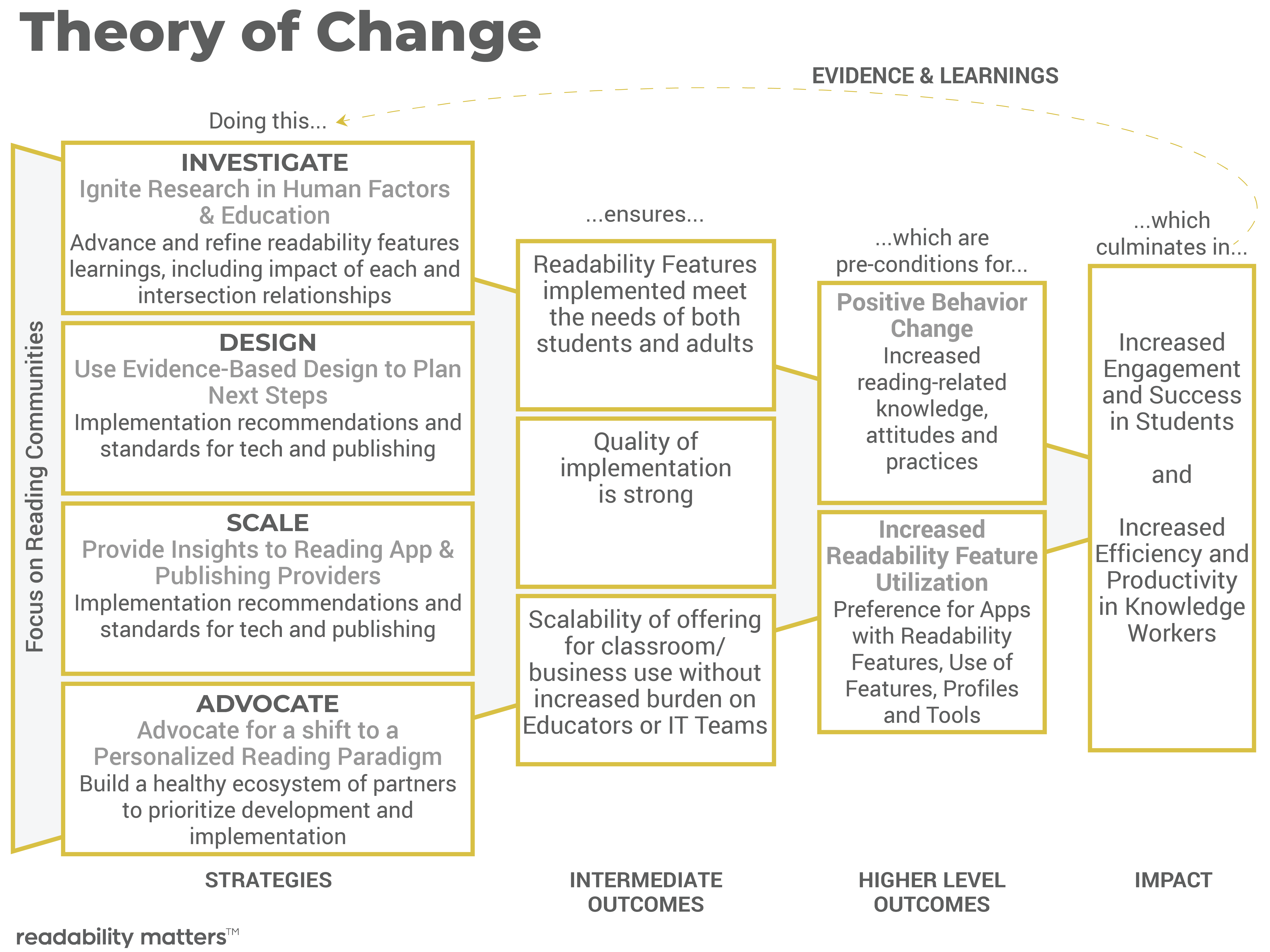 Theory-of-Change